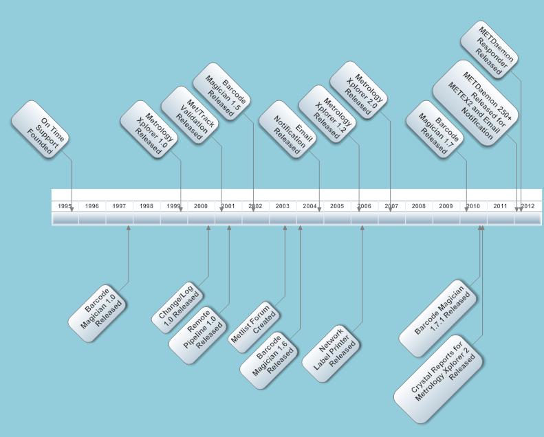 OTS Timeline